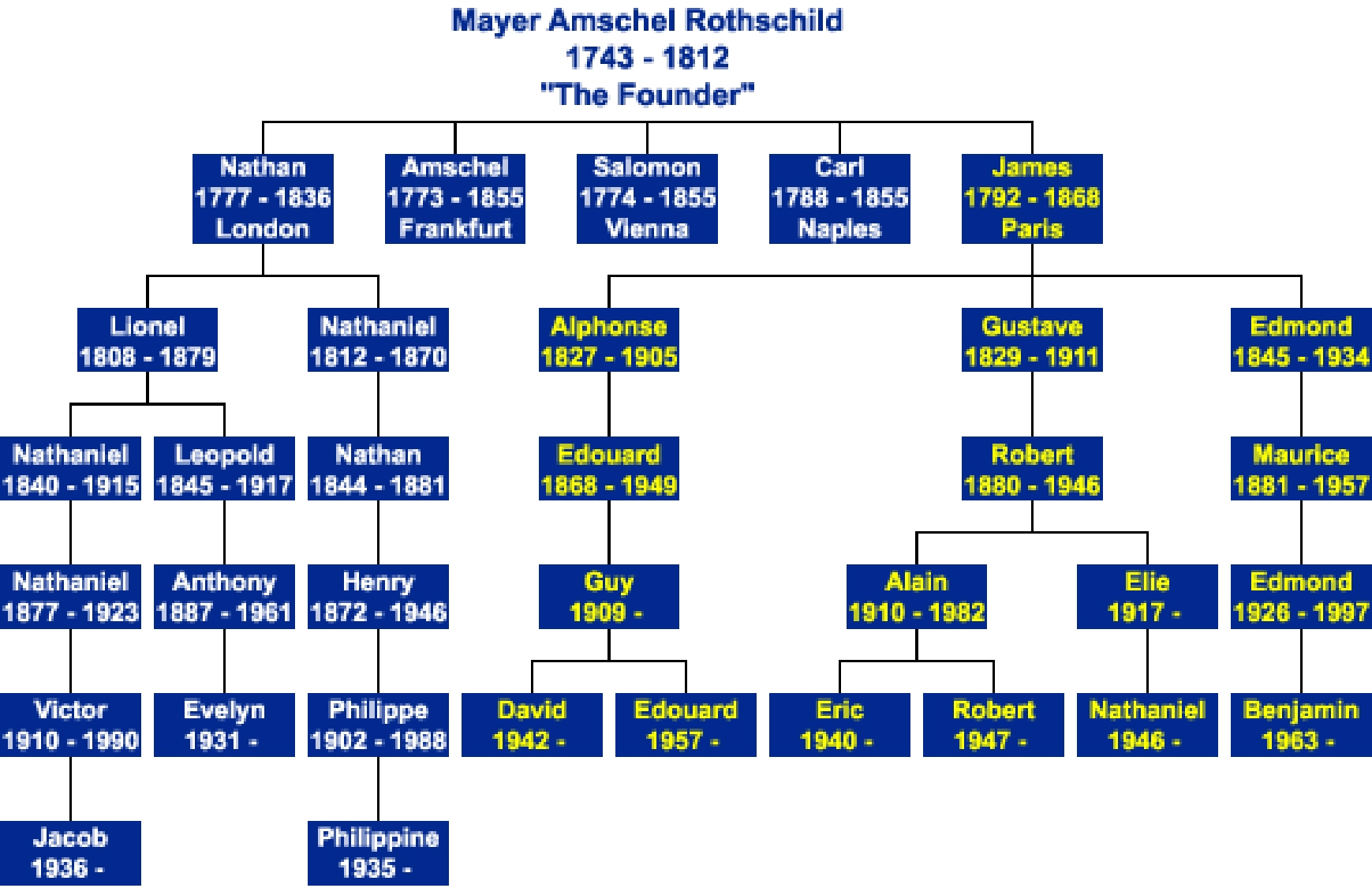 Rothschild family tree
