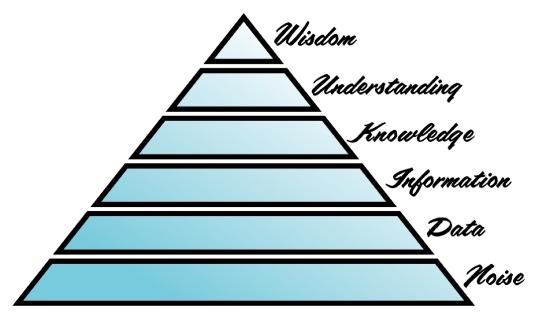 wisdom pyramid 1
