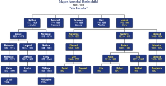 Rothschild family tree 1a  graphi